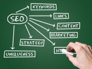 Web Seo Chart On Blackboard